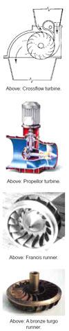turbin
